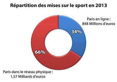 Parions Sport face aux sites de paris en ligne le match